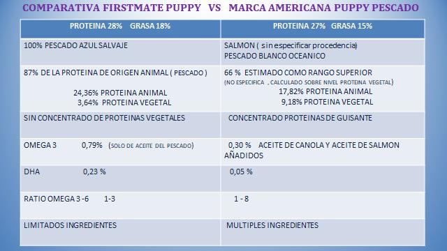 Comparativa pienso Firstmate Puppy